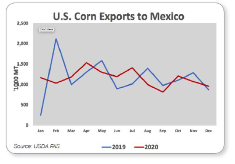 U.S. Corn Exports to Mexico
