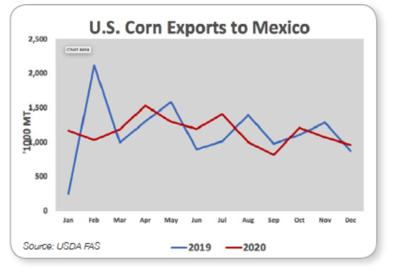U.S. Corn Exports to Mexico