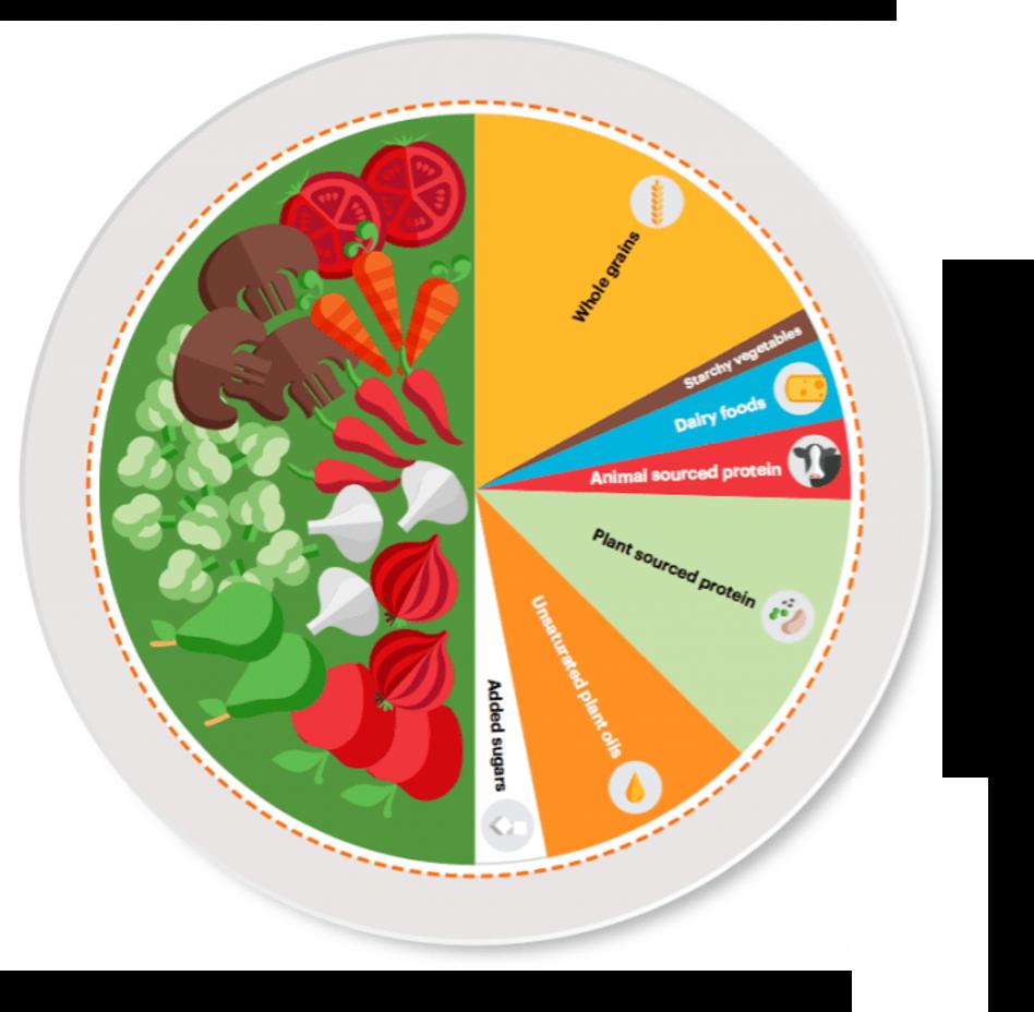 Eat Lancet Diet