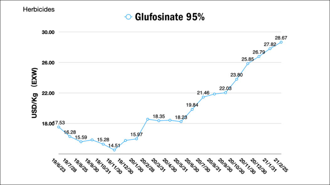 Glufosinate Prices