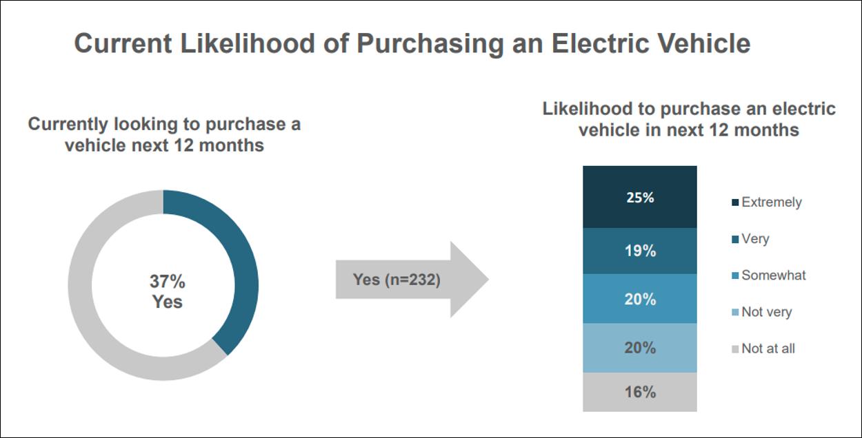 Current Likelihood of Purchasing an EV