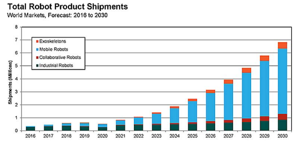 Total Robot Product Shipments